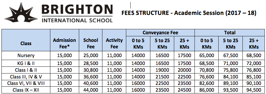 Fee Structure 2017-18